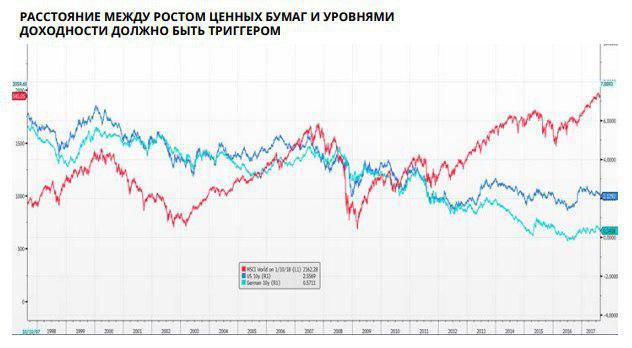 О пузырях и важном в 2018 году от нестандартного Saxo Bank