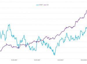 Существенное падение на рынке акций будет использовано для сокращения доли treasuries в портфелях