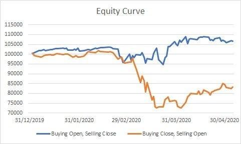 Сравнение двух разных стратегий покупки индекса S&P500 в 2020 году