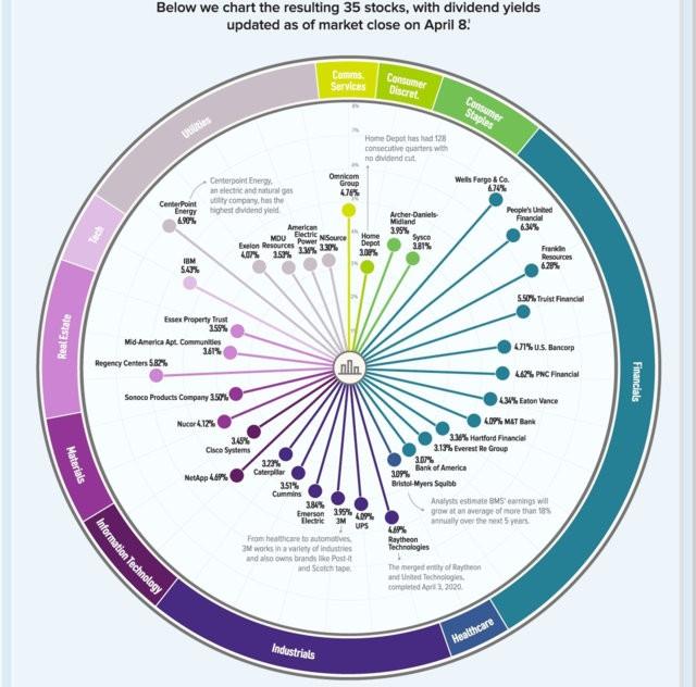 ТОП 35 самых доходных дивидендных историй