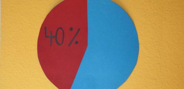 Анализ портфелей 60/40 без облигаций